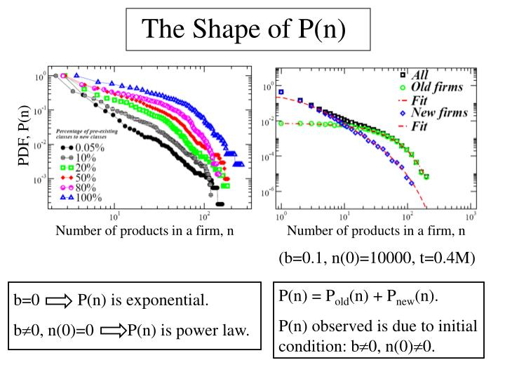 The Shape of P(n)