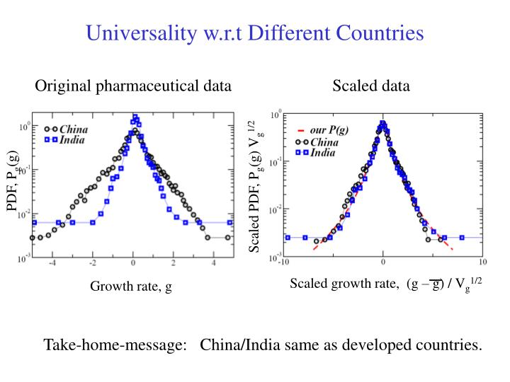 Universality w.r.t Different Countries