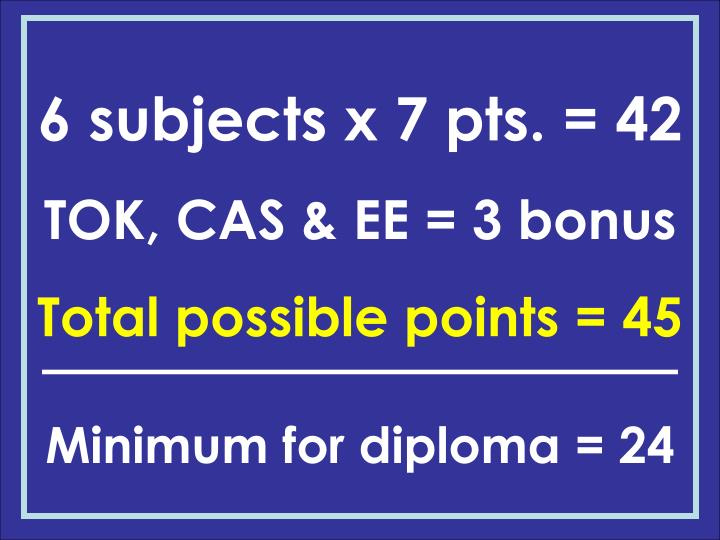 6 subjects x 7 pts. = 42