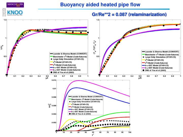 Buoyancy aided heated pipe flow