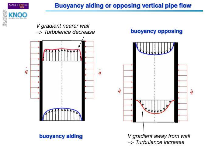 Buoyancy aiding or opposing vertical pipe flow