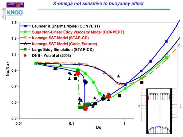 K-omega not sensitive to buoyancy effect