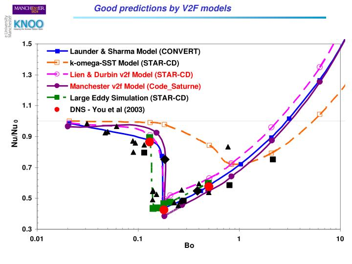 Good predictions by V2F models