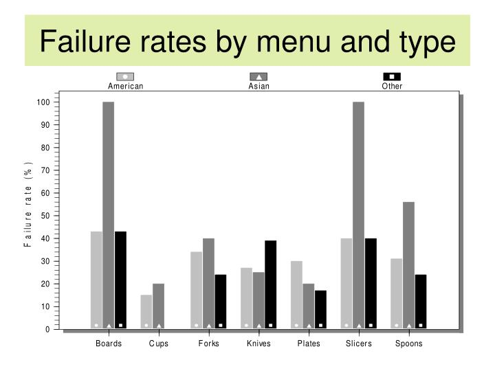 Failure rates by menu and type
