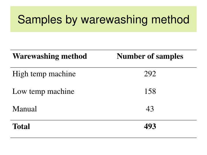 Samples by warewashing method