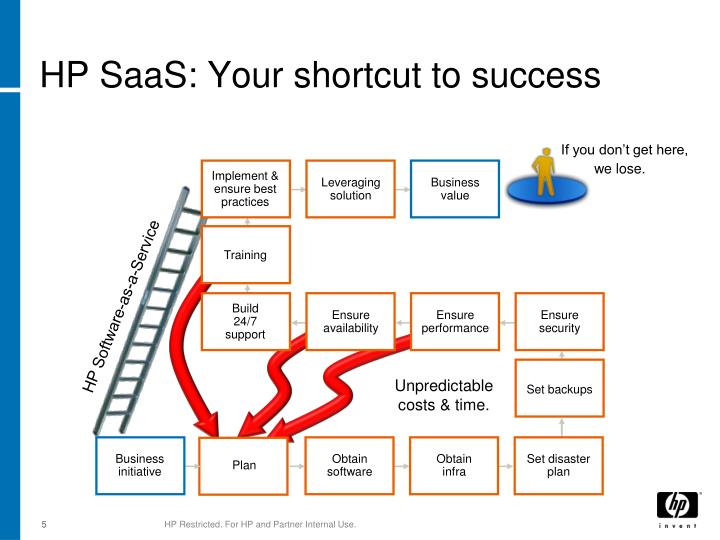 HP SaaS: Your shortcut to success
