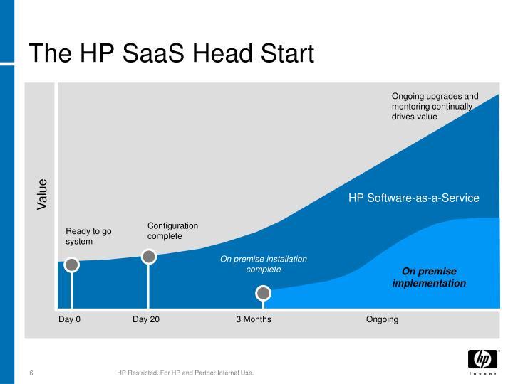 The HP SaaS Head Start