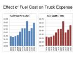 effect of fuel cost on truck expense1