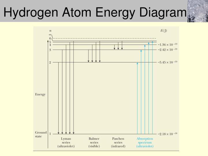 Hydrogen Atom Energy Diagram