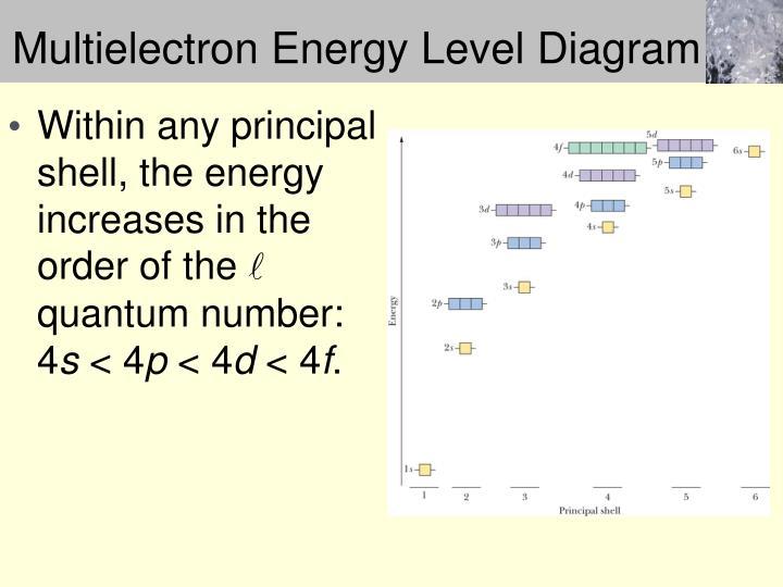 Multielectron Energy Level Diagram