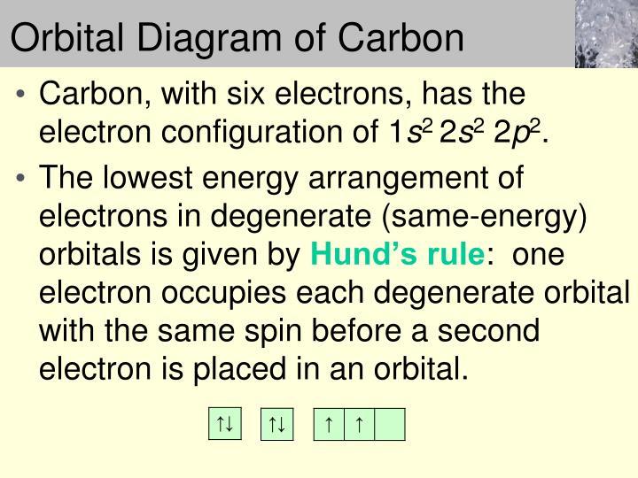 Orbital Diagram of Carbon