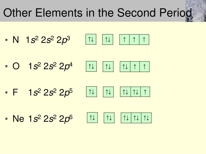 Other Elements in the Second Period