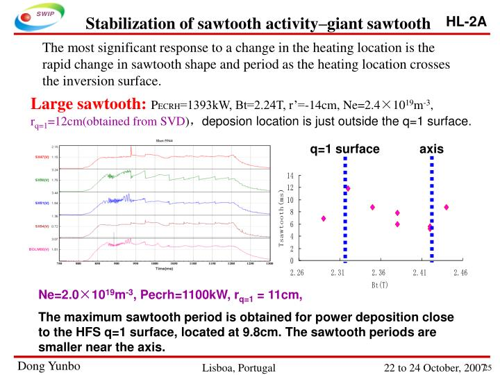 Stabilization of sawtooth activity–giant sawtooth