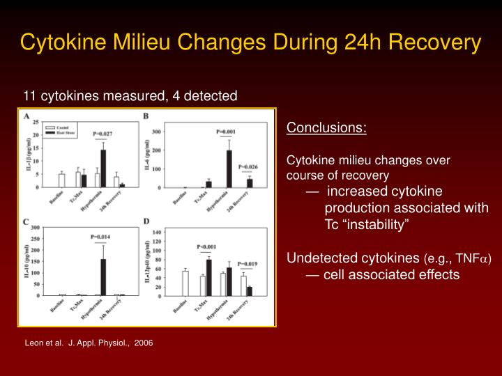 Cytokine Milieu Changes During 24h Recovery