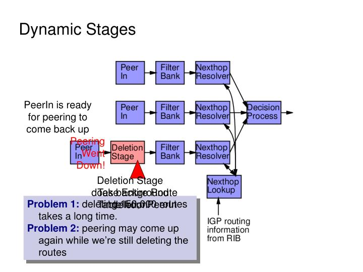 Dynamic Stages