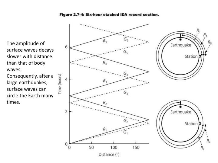 The amplitude of surface waves decays slower with distance than that of body waves. Consequently, after a large earthquakes, surface waves can circle the Earth many times.