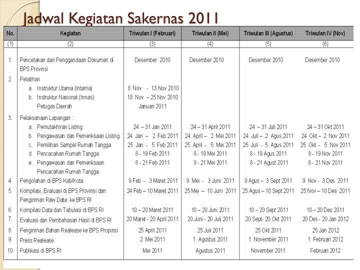 Jadwal Kegiatan Sakernas 2011