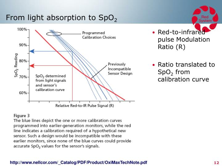 From light absorption to SpO