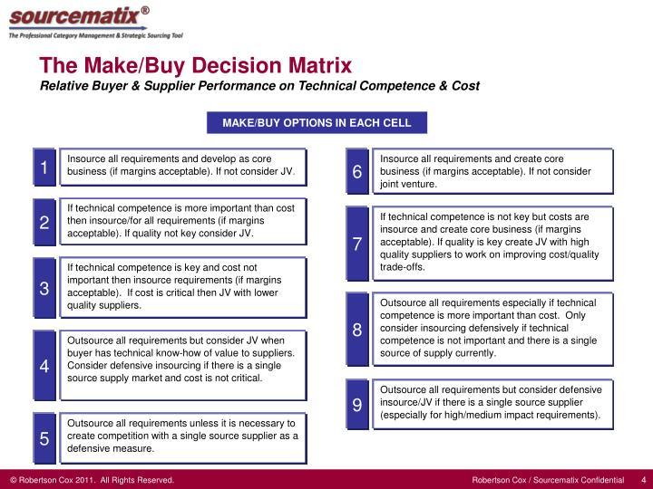 Make or buy decision presentation
