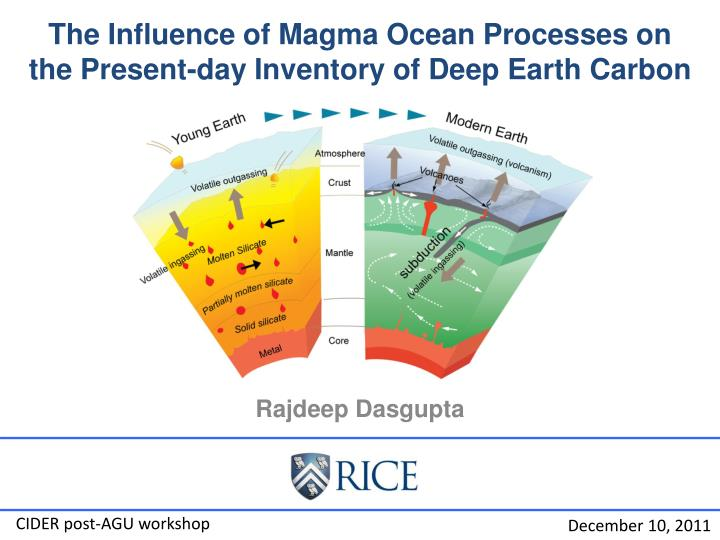the influence of magma ocean processes on the present day inventory of deep earth carbon n.