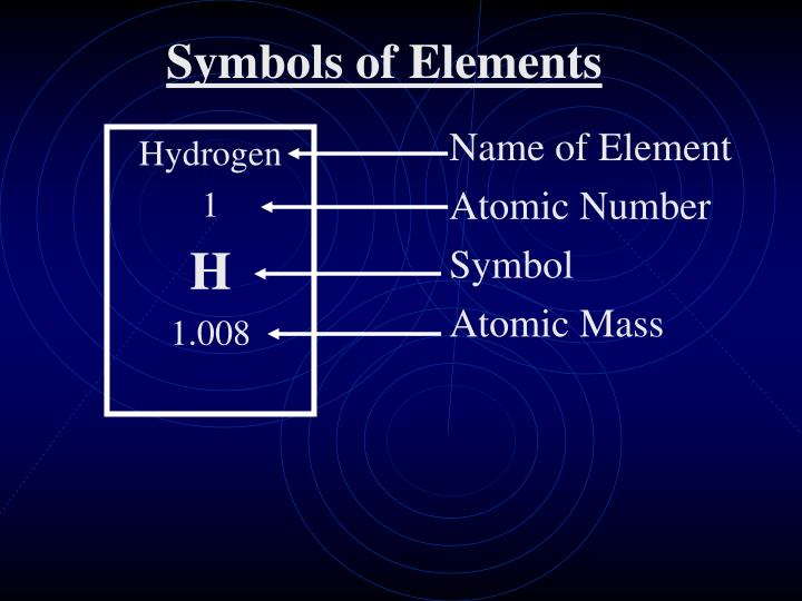 Name of Element