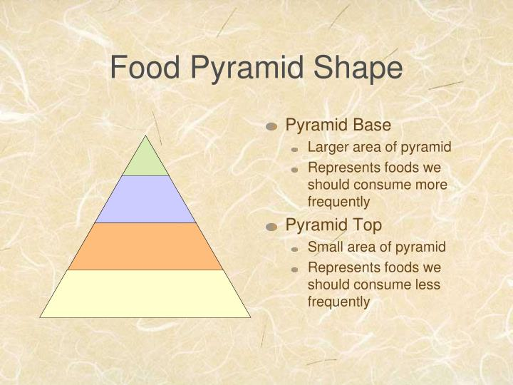 Food pyramid shape