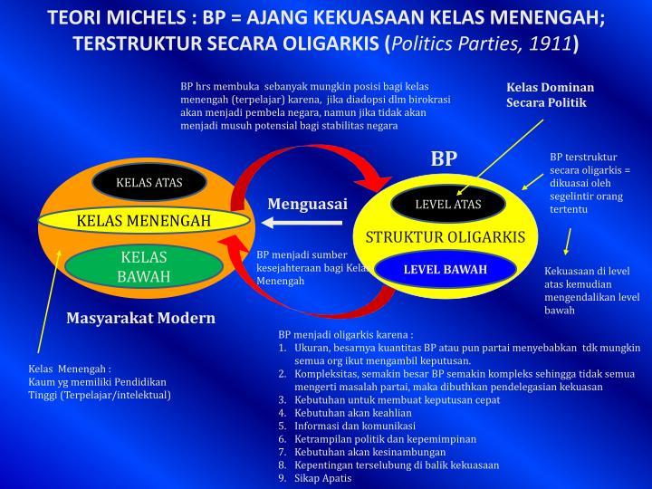 TEORI MICHELS : BP = AJANG KEKUASAAN KELAS MENENGAH; TERSTRUKTUR SECARA OLIGARKIS (