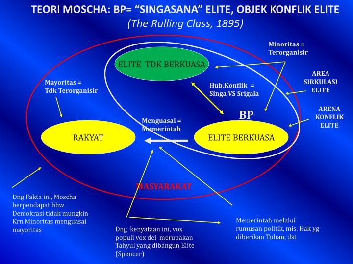 "TEORI MOSCHA: BP= ""SINGASANA"" ELITE, OBJEK KONFLIK ELITE"
