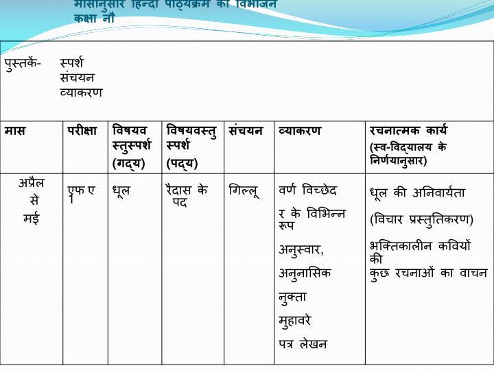 मासानुसार हिन्दी पाठ्यक्रम का विभाजन