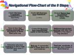 navigational flow chart of the 9 steps