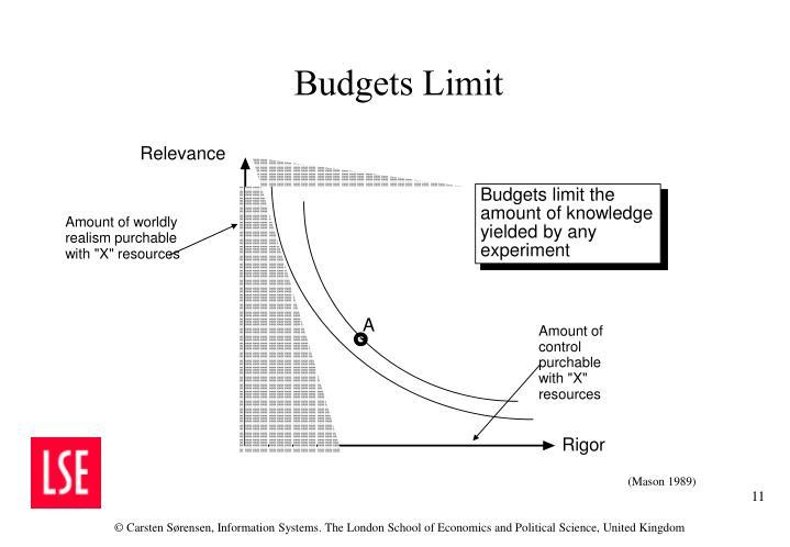 Budgets Limit