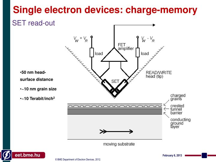 Single electron devices: charge-memory