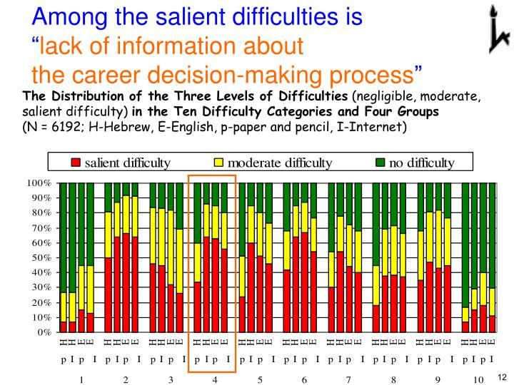 Among the salient difficulties is