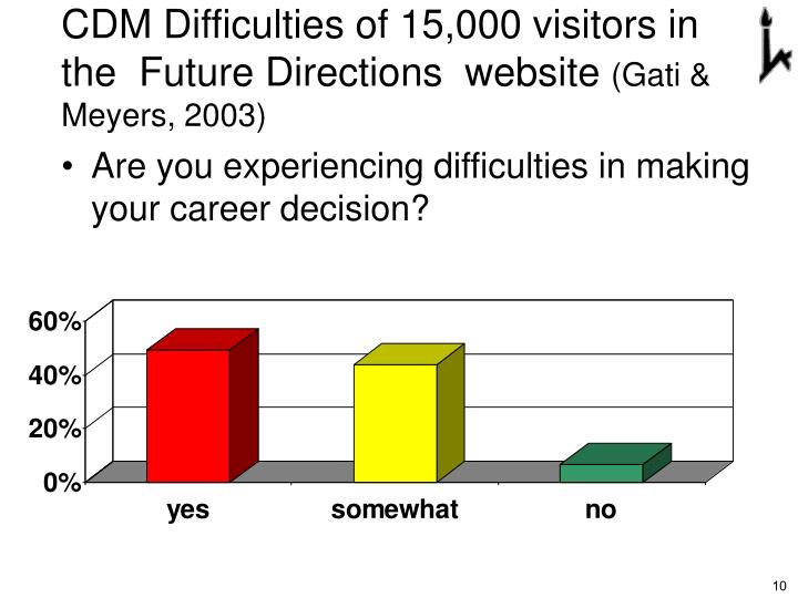 CDM Difficulties of 15,000 visitors in the  Future Directions  website