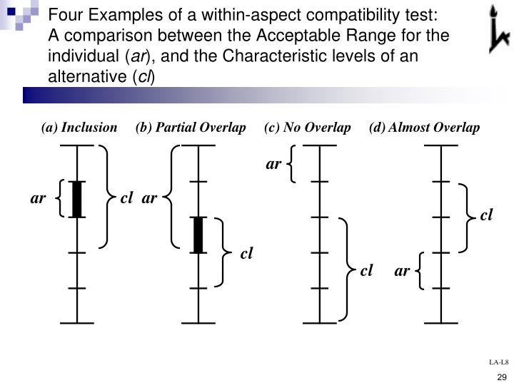 Four Examples of a within-aspect compatibility test: