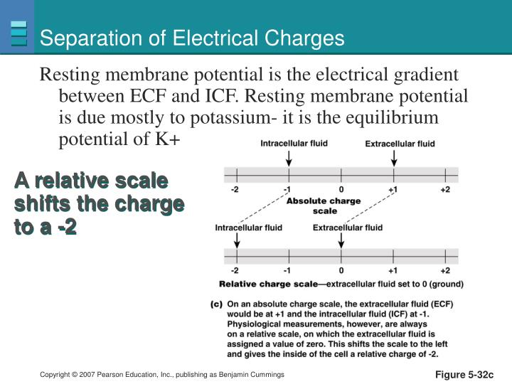 Separation of Electrical Charges