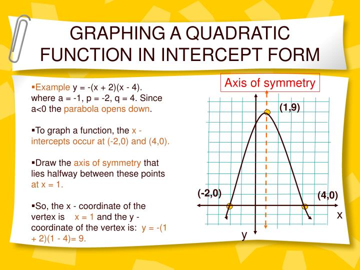 GRAPHING A QUADRATIC FUNCTION IN INTERCEPT FORM