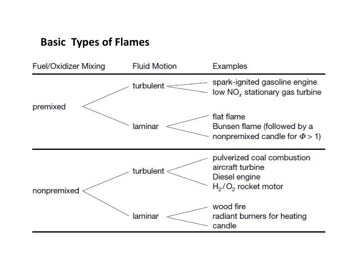 Basic  Types of Flames