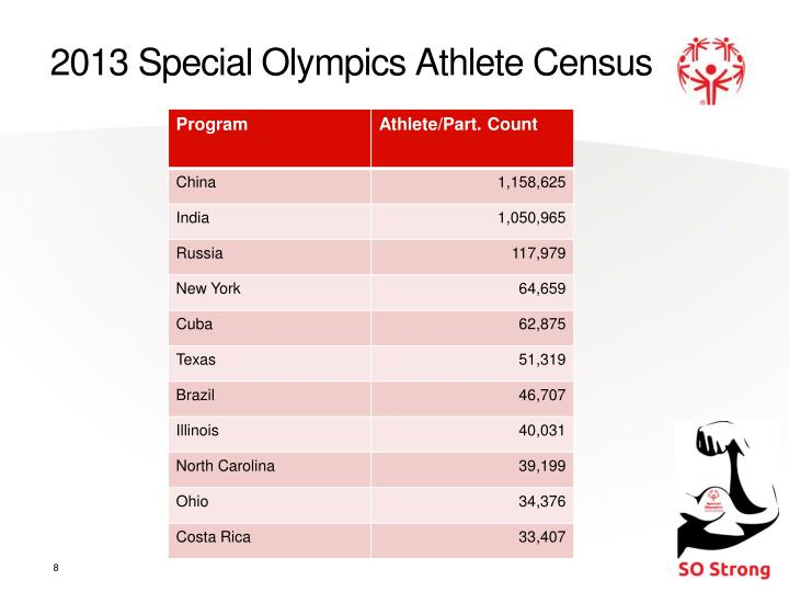 2013 Special Olympics Athlete Census