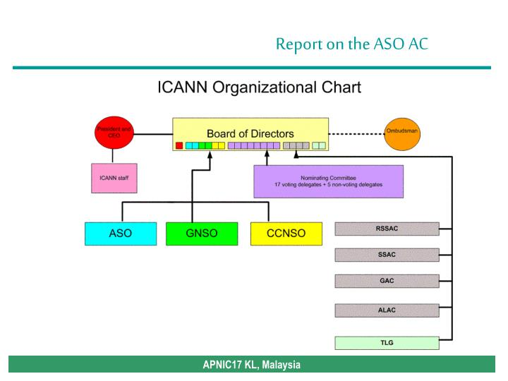Address council ac aso icann ac index html address supporting organization