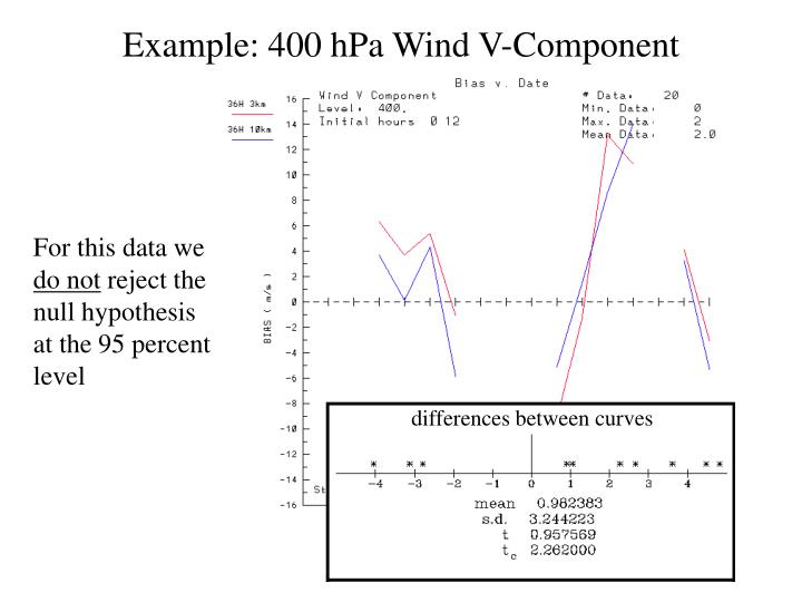 Example: 400 hPa Wind V-Component