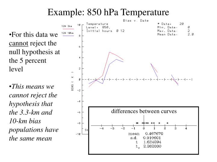 Example: 850 hPa Temperature