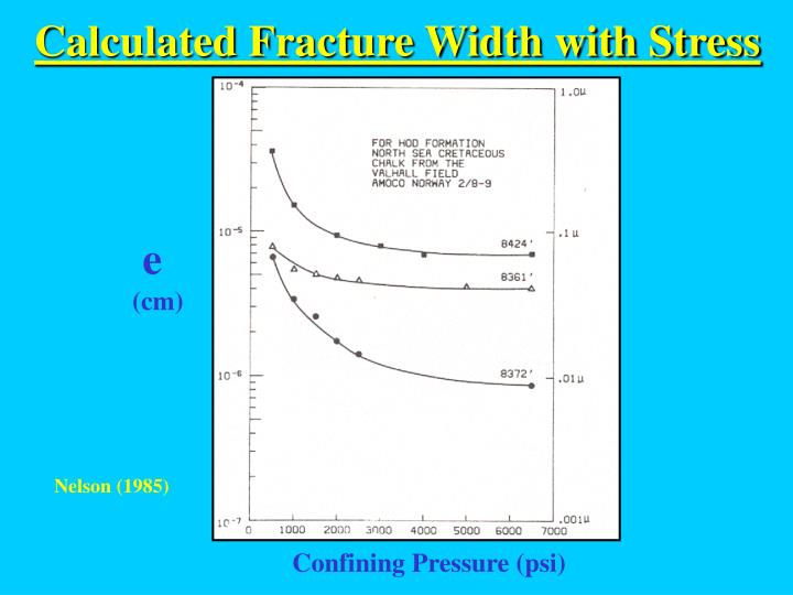 Calculated Fracture Width with Stress