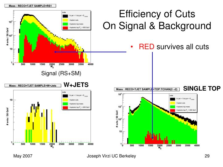 Efficiency of Cuts