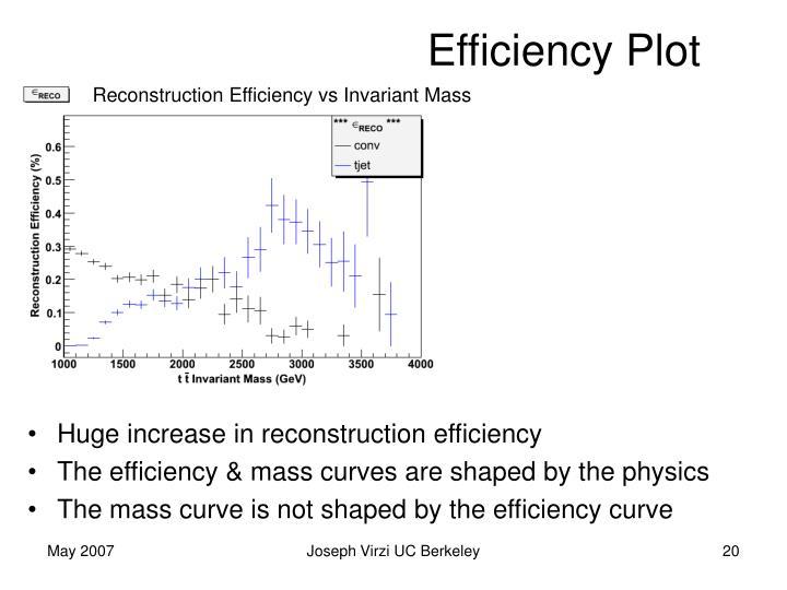 Efficiency Plot