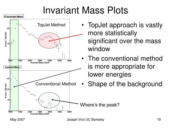 Invariant Mass Plots