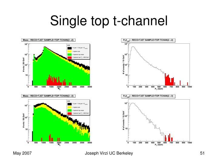 Single top t-channel