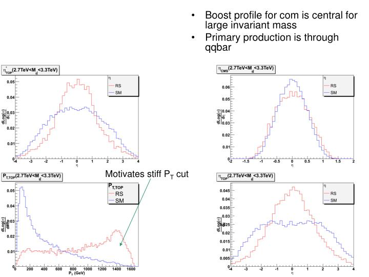 Boost profile for com is central for large invariant mass
