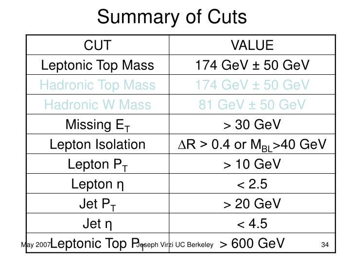Summary of Cuts