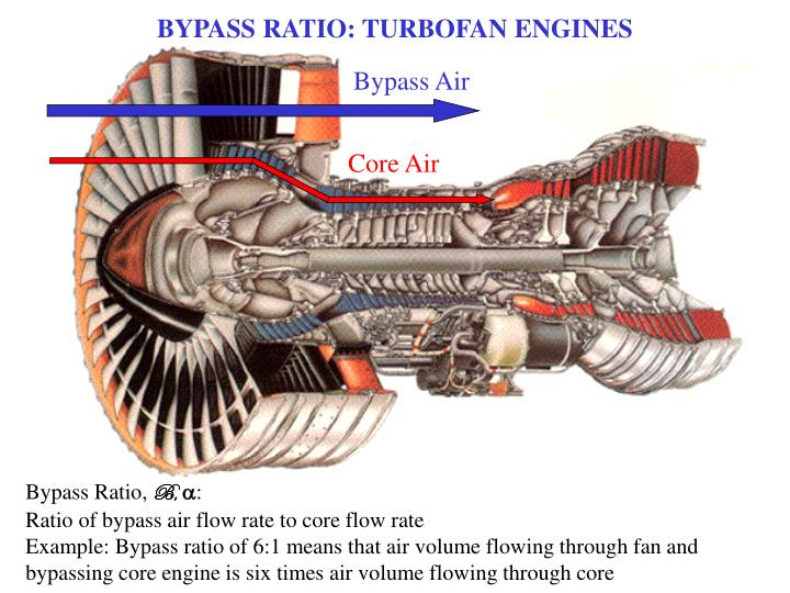 BYPASS RATIO: TURBOFAN ENGINES